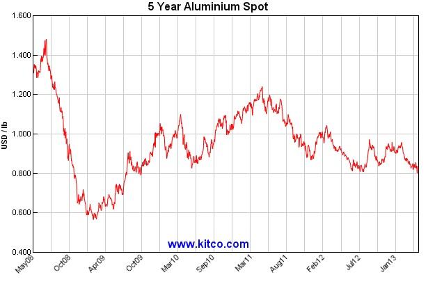 ABOOK May 2013 Commodity Manu Alum Spot