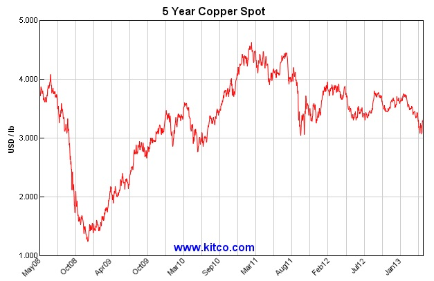 ABOOK May 2013 Commodity Manu Copper Spot