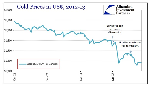 ABOOK May 2013 Gold Prices Yen