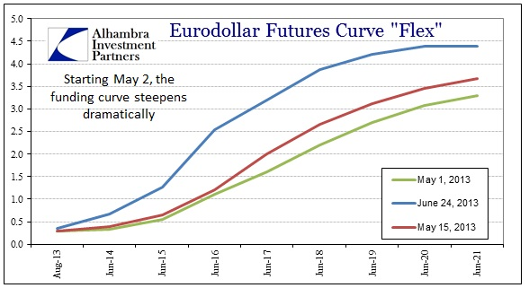 ABOOK Aug 2013 Rupee Eurofutures