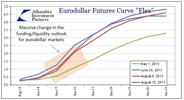ABOOK Aug 2013 TIC Eurodollar Futures 4