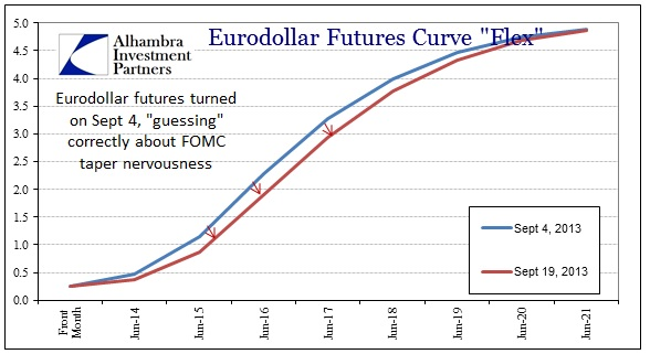 ABOOK Sept 2013 Eurodollar Futures No Taper
