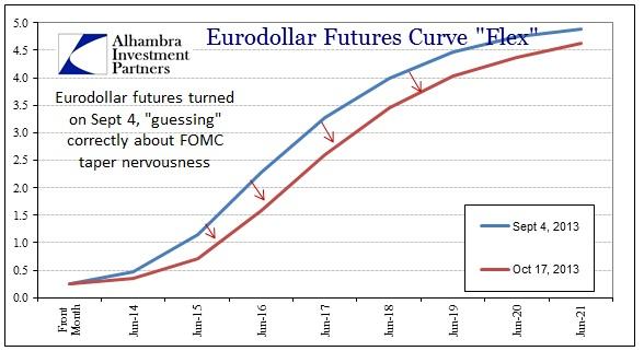 ABOOK Oct 2013 REITs Eurodollars Sep 4 to Oct 17