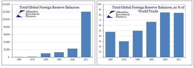 Bank H Eurodollar Global Reserves