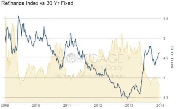 ABOOK Dec 2013 Headwinds Refi Index