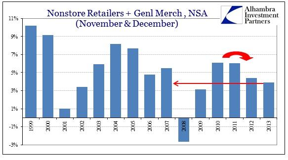 ABOOK Jan 2014 Retail Sales Genl Merch + Nonstore Holiday