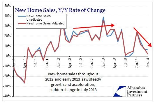 ABOOK Feb 2014 Home Sales Y-Y