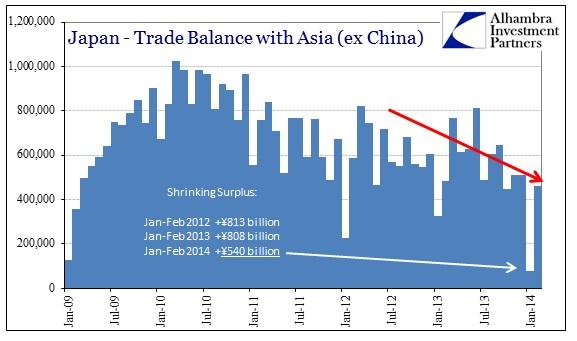 ABOOK Mar 2014 Japan2 Trade Balance ex China