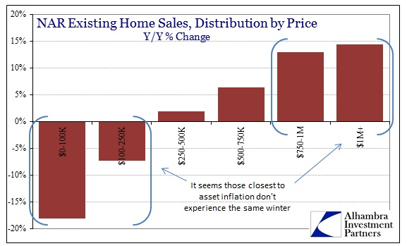 ABOOK Mar 2014 NAR Existing Sales Distribution