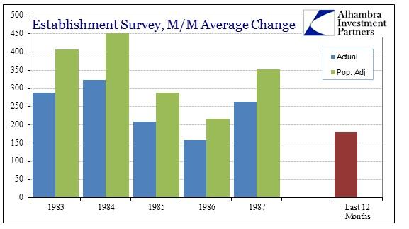 ABOOK Mar 2014 Payrolls 1980s