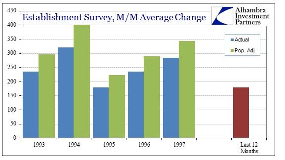 ABOOK Mar 2014 Payrolls 1990s