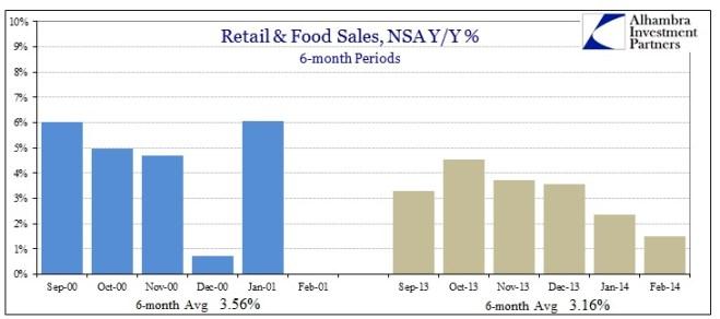 ABOOK Mar 2014 Retail Food Sales v 2001