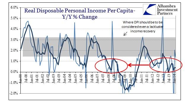 ABOOK Apr 2014 DPI Real Per Capita 2008 Comp