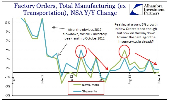 ABOOK Apr 2014 Factory Orders Inventory Cycle