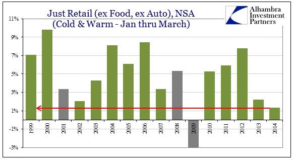 ABOOK Apr 2014 Retail Sales Just Retail Jan Mar