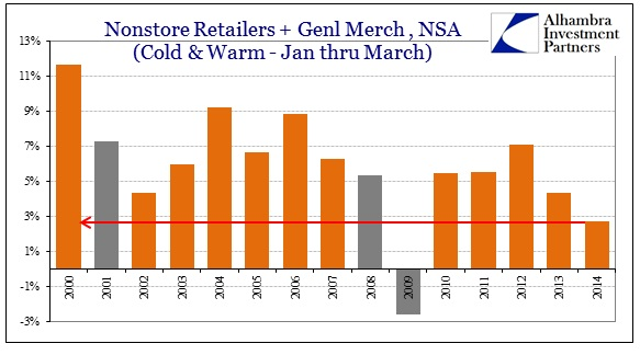 ABOOK Apr 2014 Retail Sales Nonstore Genl Merch Jan Mar