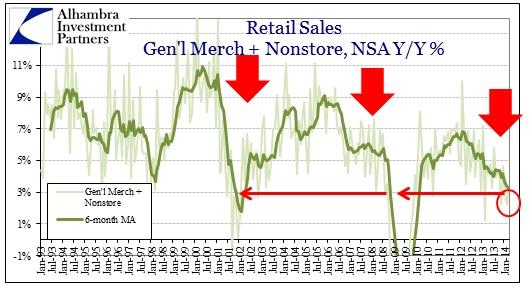 ABOOK Apr 2014 Retail Sales Nonstore Genl Merch