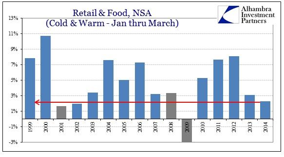 ABOOK Apr 2014 Retail Sales w Autos Jan Mar