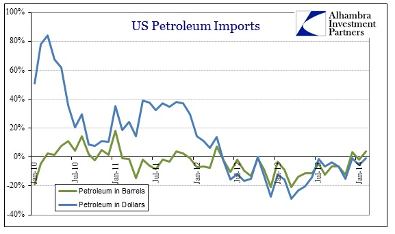 ABOOK Apr 2014 US Imports Petrol Recent