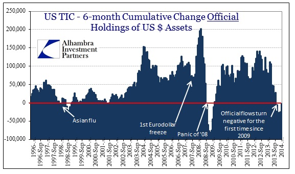 ABOOK May 2014 Euroclear TIC Official US$ Assets
