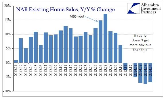ABOOK May 2014 Existing Homes Y-Y