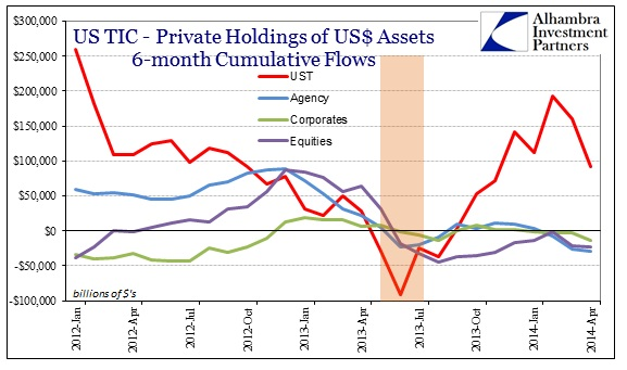 ABOOK June 2014 TIC Private by Asset Class