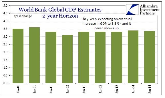 ABOOK June 2014 World Bank Global GDP Horizon