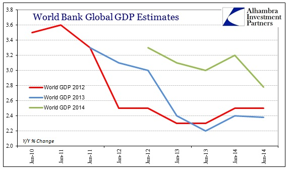 ABOOK June 2014 World Bank Global GDP