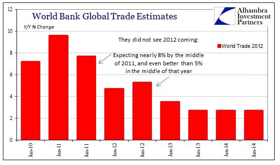 ABOOK June 2014 World Bank Global Trade 2012