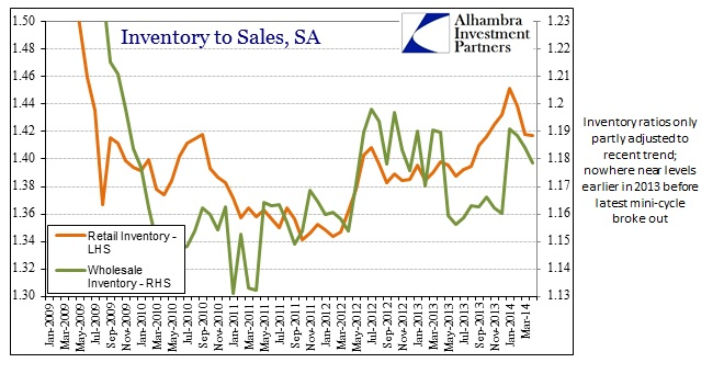 ABOOK Jul 2014 Inventory to Sales