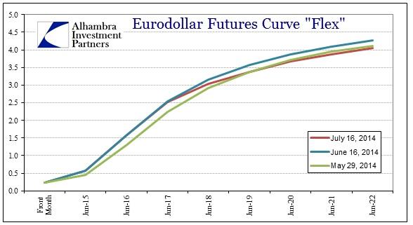 ABOOK July 2014 Eurodollars Recent