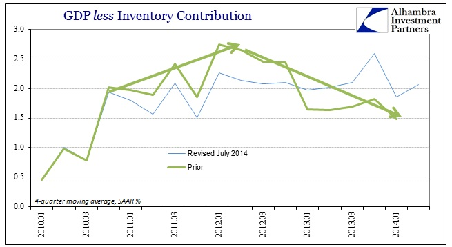 ABOOK July 2014 GDP Revisions GDP less Inv Prior