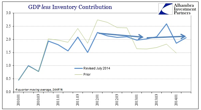 ABOOK July 2014 GDP Revisions GDP less Inv Revised