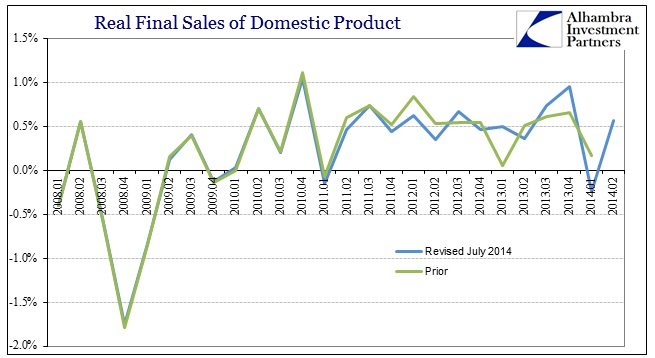 ABOOK July 2014 GDP Revisions Real Final Sales
