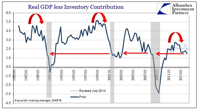 ABOOK July 2014 More GDP less Inv