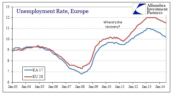 ABOOK Aug 2014 Absence of Contraction Europe Unempl