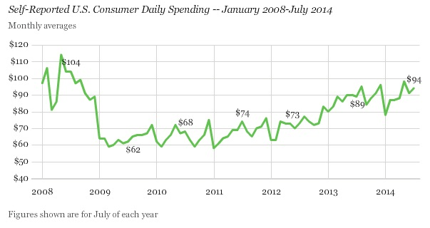 ABOOK Aug 2014 Gallup Daily Spending