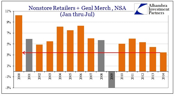 ABOOK Aug 2014 Retail Sales Nonstore Jan Jul