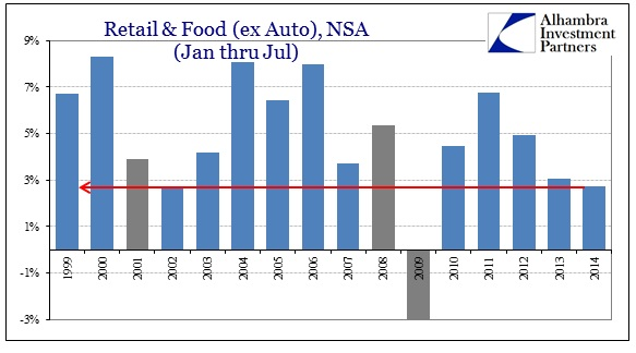 ABOOK Aug 2014 Retail Sales ex Auto Jan Jul