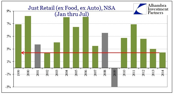 ABOOK Aug 2014 Retail Sales ex Food ex Auto Jan Jul