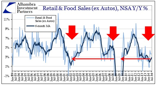 ABOOK Aug 2014 Retail Sales ex autos plus food