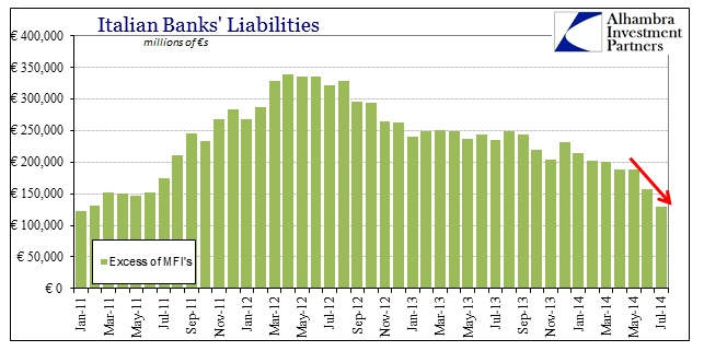 ABOOK Sept 2014 Italy Bank Liabilities Interbank