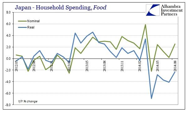 ABOOK Sept 2014 Japan HH Spending Food