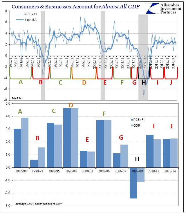 ABOOK Oct 2014 GDP PCE FI