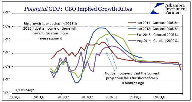 ABOOK Nov 2014 CBO Potential Implied Rates