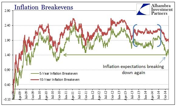 ABOOK Nov 2014 FOMC Breakevens Long