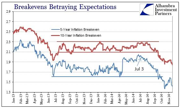 ABOOK Nov 2014 FOMC Breakevens Short