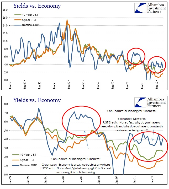 ABOOK Nov 2014 FOMC Nominal History