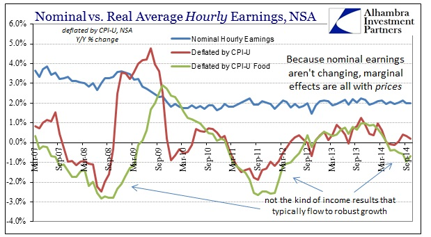 ABOOK Nov 2014 Payrolls Real Hourly Earns YY Food