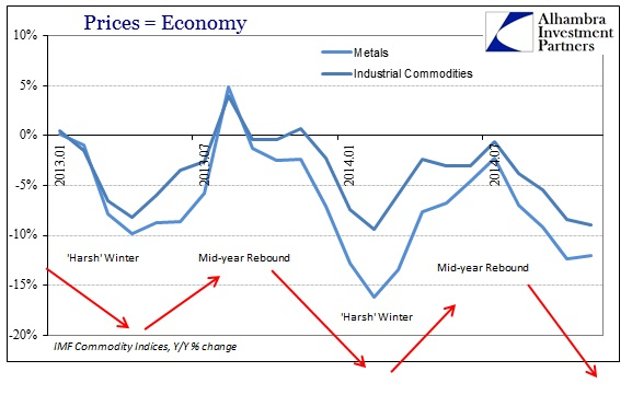ABOOK Dec 2014 Inflation In Context Ind'l Metals Recent Minis